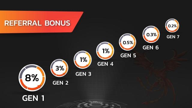 Dự án đầu tư Unixcoin UNX - Lending lãi suất 48% tháng
